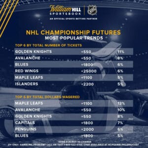 william hill nhl futures betting