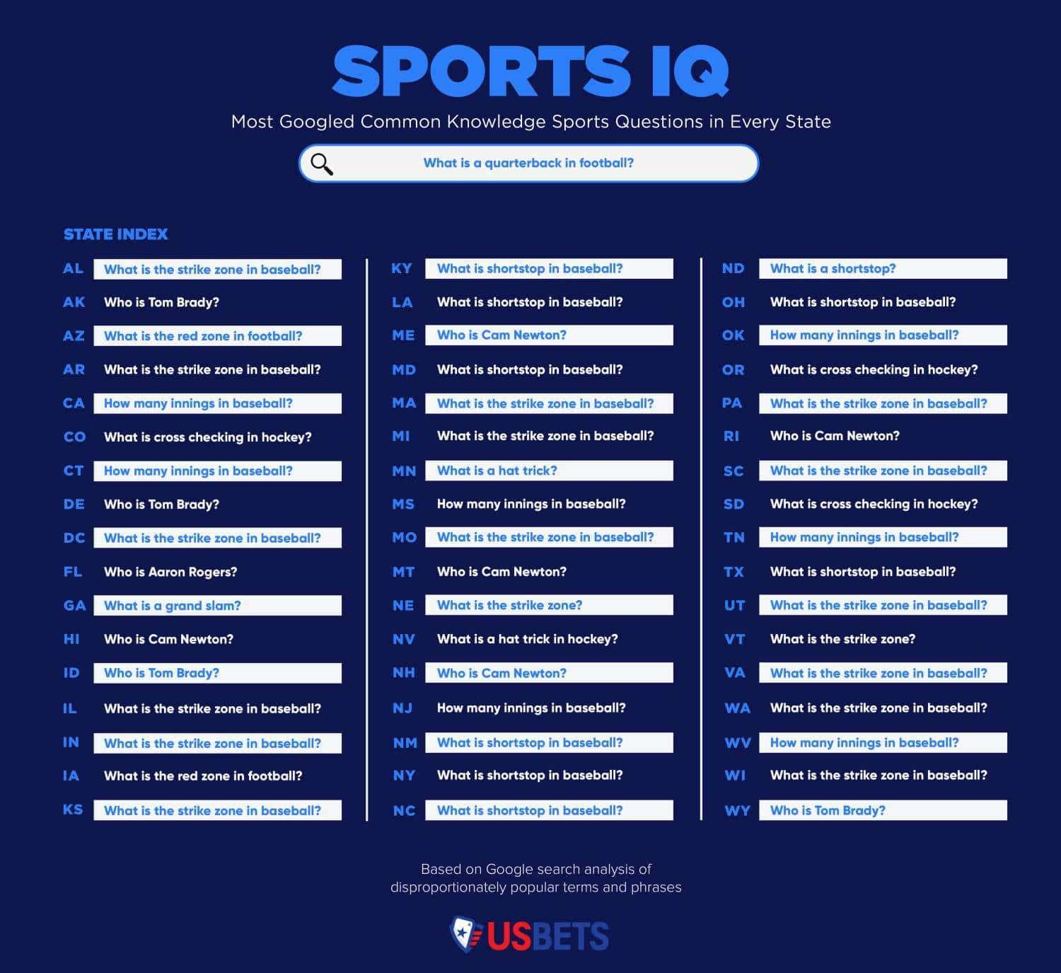 sports questions by state